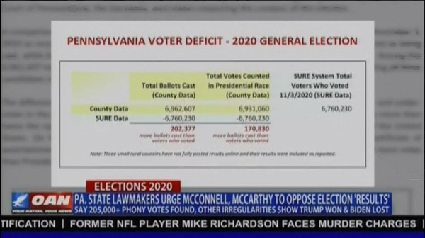 205,000 more votes than voters - dems steal the electioni